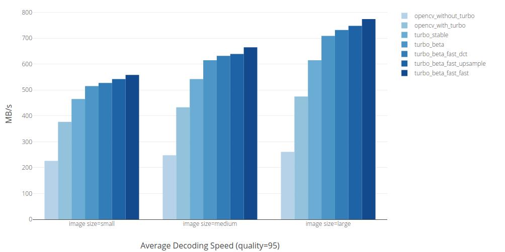 Video I/O Part 2: Fast JPEG Decoding – loopbio blog